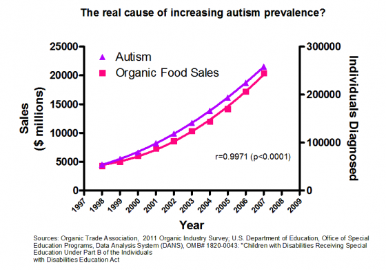 The apparent false correlation between the rise of autism and the expansion of health food consumption in the 1980s