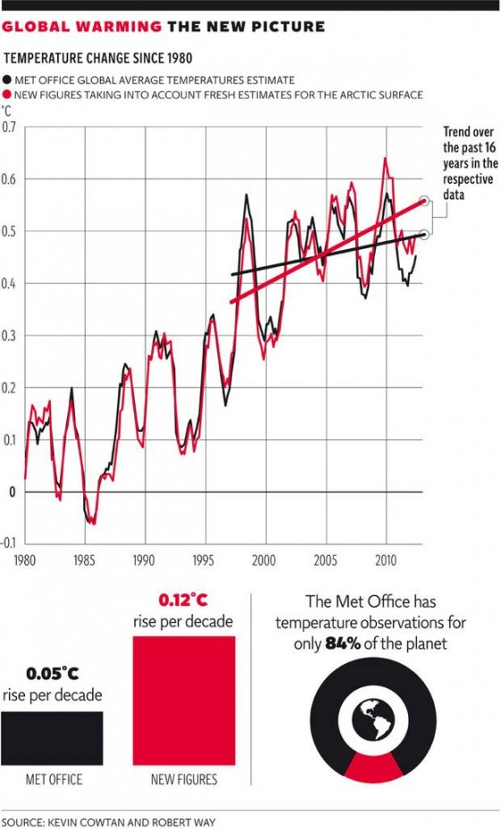 "Once the missing data from Arctic temperatures (red) are added to the global average, the warming trend is much more striking and the ""pause"" disappears"