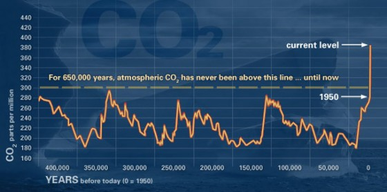 The EPICA-1 ice cores from Antarctica showed that at no time in the past 680,000 years has carbon dioxide been above 300 ppm--yet it is almost 400 ppm today.