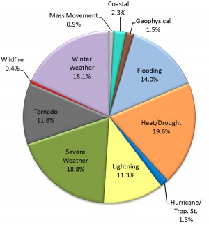 Pie chart showing relative risks of death due to different natural disasters. From Borden and Cutter (2008)