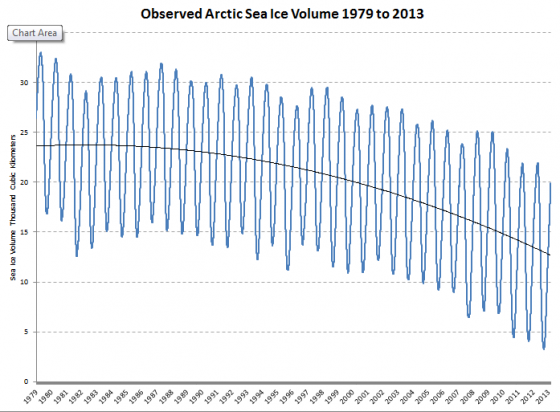 The rapid disappearance of the Arctic sea ice, with an averaged curve (black line) fitted to the annual cyclic variation of seasonal ice (noisy blue curve).