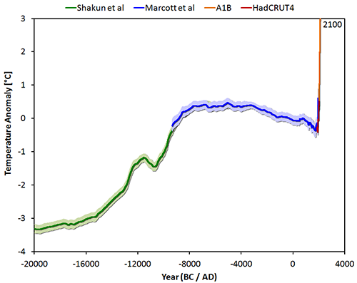 "The Shakun et al. (2013) ""wheelchair"" graph, showing the climate trends of the past 20,000 years"