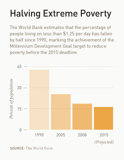 Halving Extreme Poverty (graph from Bill Gates' Annual Letter