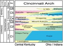 The thick sequence of thousands of beds of the Cincinnati Arch, each disproving Noah's flood