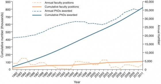 A plot showing the growth in number of Ph.D.'s (blue lines) versus the slow change in the academic job market (yellow lines) (From Schillebeeckx et al., 2013)