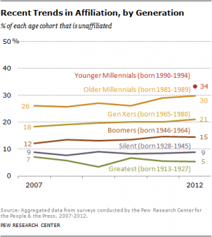 The long-term trends in religiosity over time, broken down by generation.