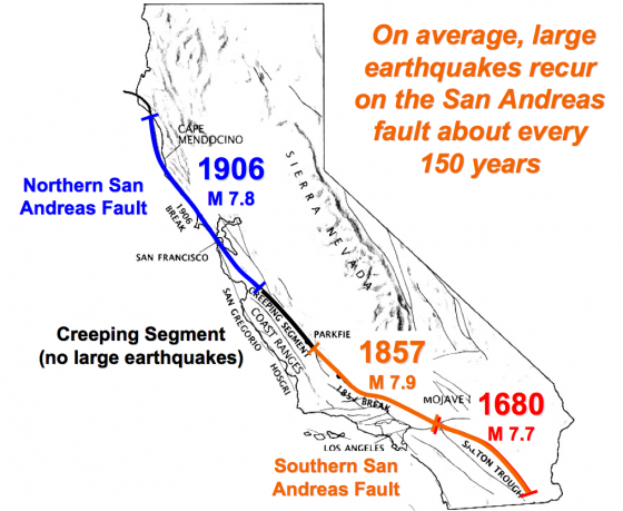 Map showing the location of the San Andreas fault and when each segment last broke. Pallett Creek is in the middle of the orange segment. Parkfield is labeled as well.